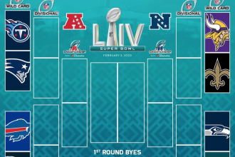 NFL 2020 Playoffs Bracket